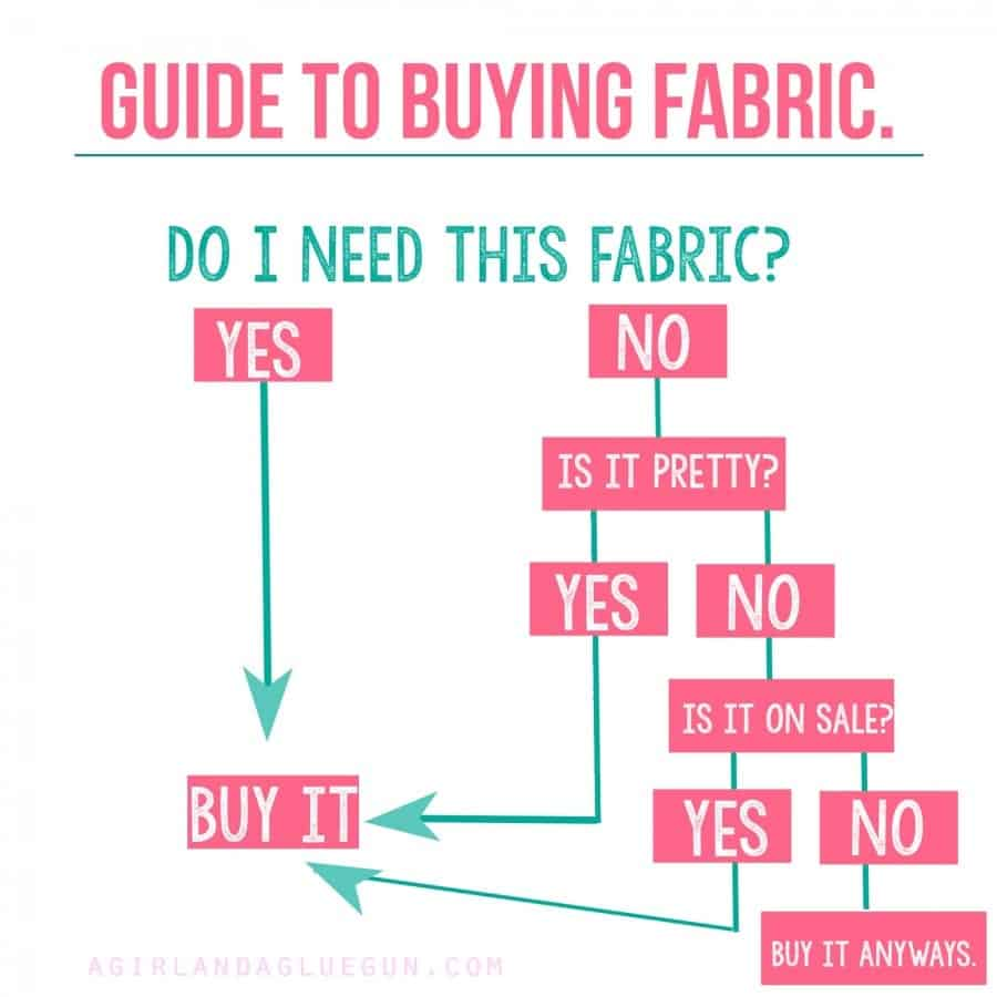 chart to buy fabric